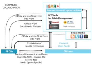 Schemat platformy ISAR+