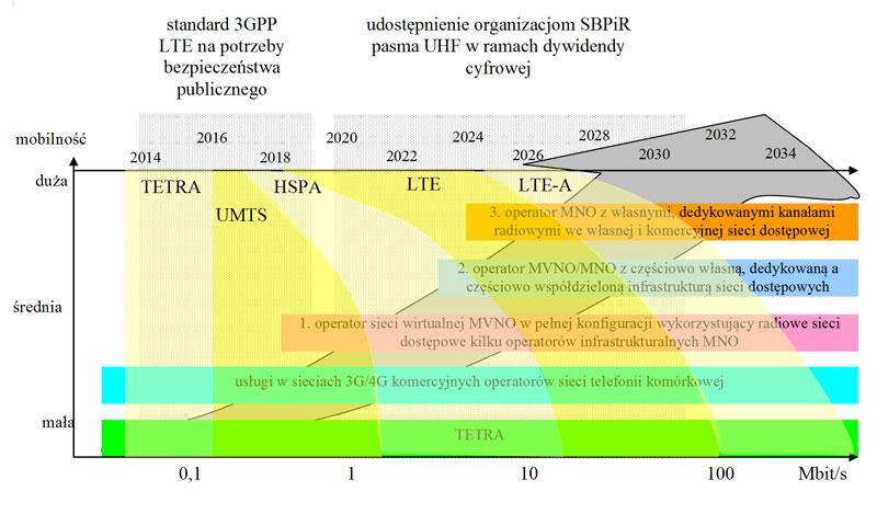 diagram-itti-rozwoj-systemow-dyspozytorskich