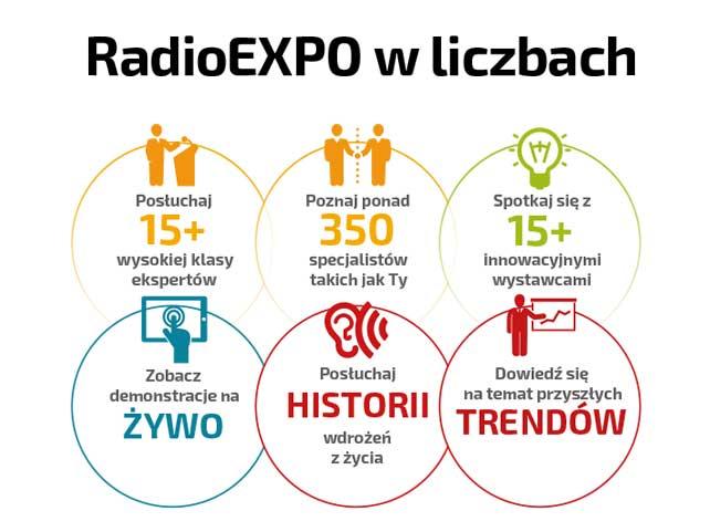 RadioEXPO w liczbach