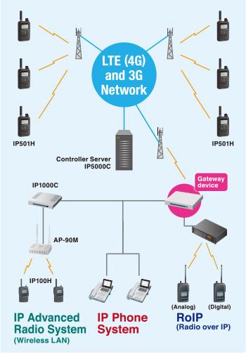 Icom-IP501H-LTE-radio-polaczenie-IDAS-IP100H-system