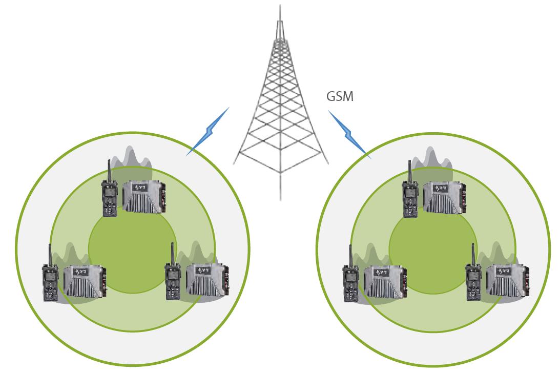 GSM-polaczenie-Hytera-DMR-e-pack100