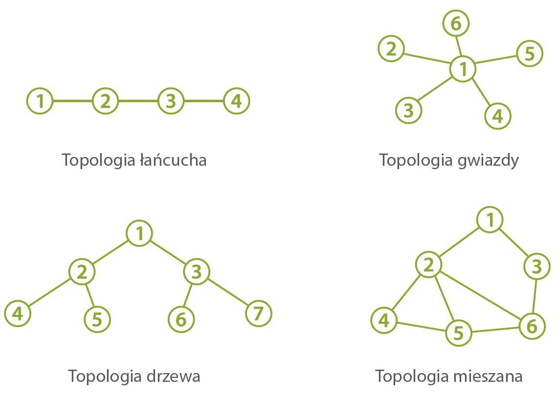 Topologia-sieci-przemiennik-mobilny-hytera-E-pack100-dmr