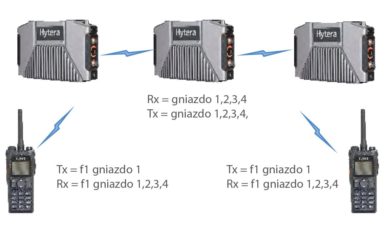 Widmo-topologia-hytera-e-pack100-dmr-przemiennik