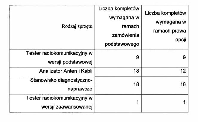 Policja-sprzet-pomiarowy-testery-radiokomunikacyjne-przetarg